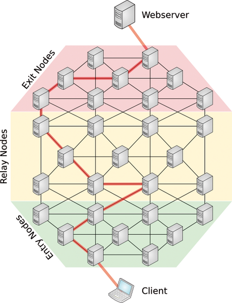 zugang tor netzwerk