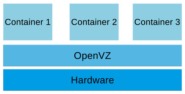 Openvz container