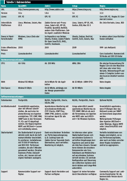 Monitoring für den Mittelstand im Vergleich » ADMIN-Magazin